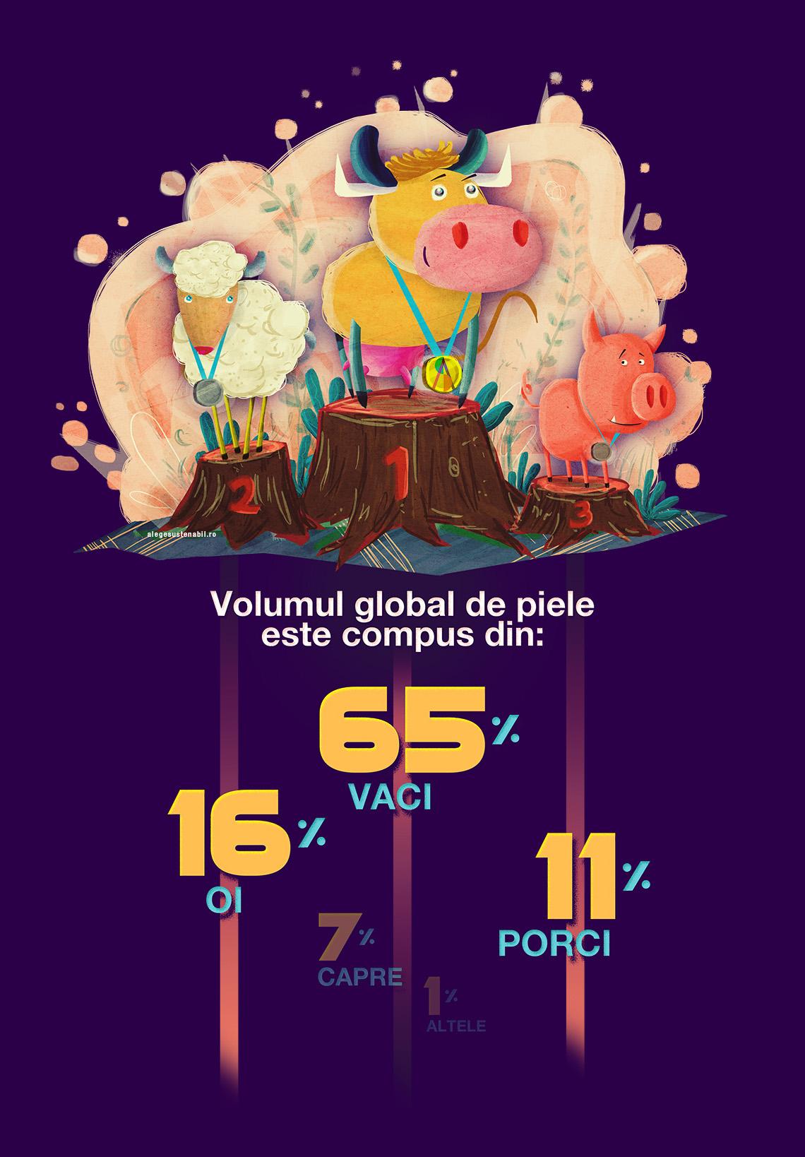 Materiale Sustenabile - volumul de piele global